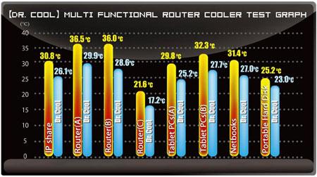 Диаграмма показывает эффективность работы Dr.Cool