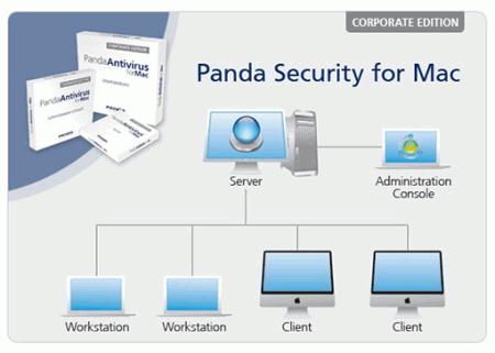 Схема построения Panda Antivirus for Mac CE