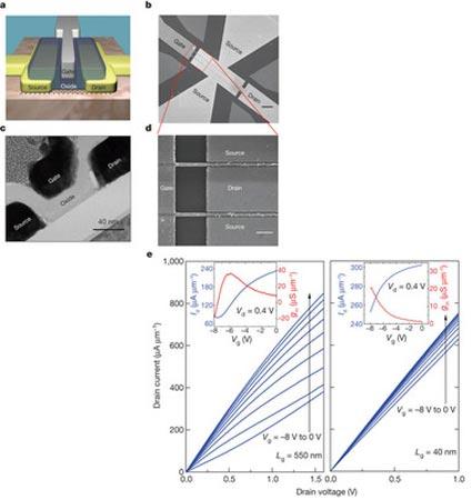 Специалисты IBM создали графеновый транзистор, работающий на частоте 155 ГГц