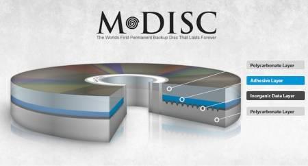 Оптические носители M-DISC