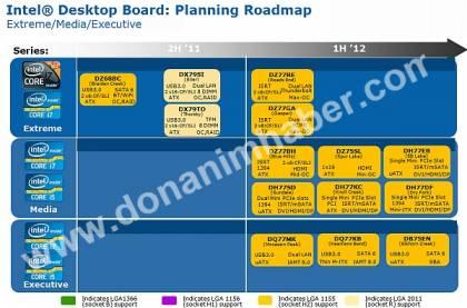 График выхода системных плат Intel 7-й серии