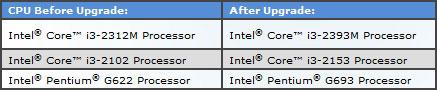 Pentium G622, Core i3-2102 � Core i3-2312M - ����� ����������� ���������� Intel �� ����������� Sandy Bridge