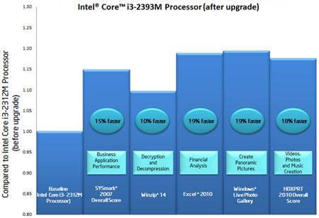 ������ �������� ������������� ���������� ������������������ Core i3-2312M ����� ������������� ����� �������