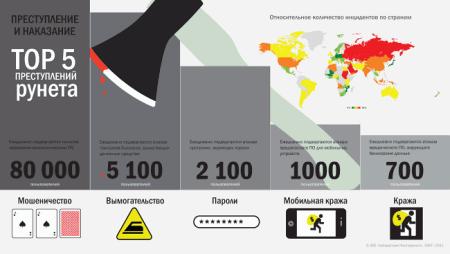 TOP-5 угроза по анализу Лаборатории Касперского
