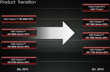 ���������������� 3D-����� AMD Radeon HD 7990 ������ � ������ �������� 2012 ����
