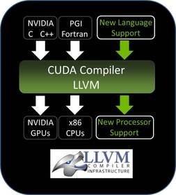 NVIDIA открывает исходные коды компилятора CUDA, хотя и не для всех