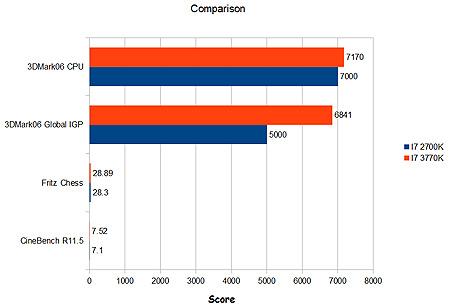 ������ ������������ ������������ Core i7-3770K � Core i7-2700K ������� � ���, ��� ������������������ CPU ����������� �� �����������