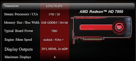 ������ ���� ������������� � ������������� Radeon HD 7950