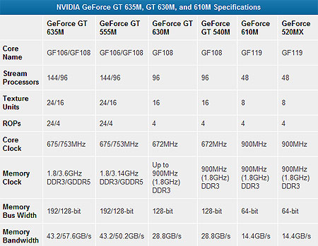 Первые GPU NVIDIA GeForce 600M - переименованные предшественники. Что будет с остальными представителями серии?
