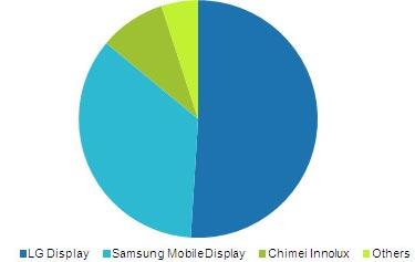 Популярность iPad, Kindle Fire и Nook сослужила LG Display хорошую службу