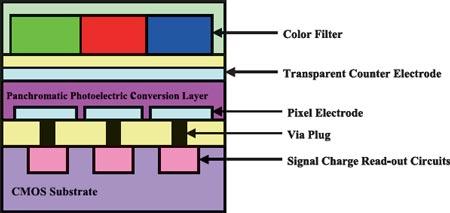 Компания Fujifilm запатентовала датчик изображения, в котором фотоэлектрический слой органического материала...
