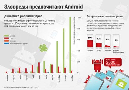 Динамика развития угроз для Android