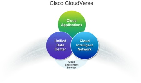 Cisco CloudVerse