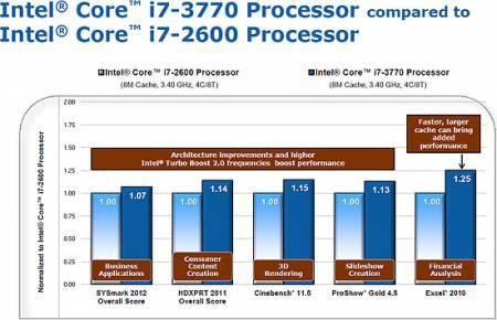 Тесты производительности процессоров Ivy Bridge