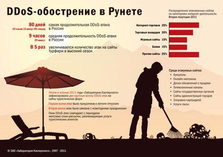 Особенность DDoS-атак в России