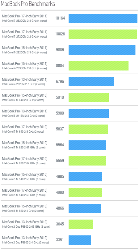������� ����������� ������ GeekBench ��� MBP Early 2011