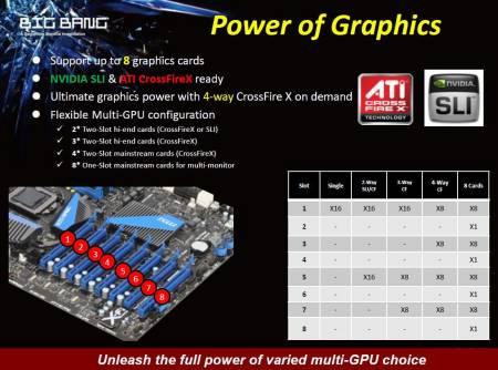 Плата имеет восемь слотов PCI-E