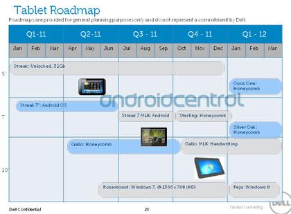 Планы Dell по выпуску планшетов