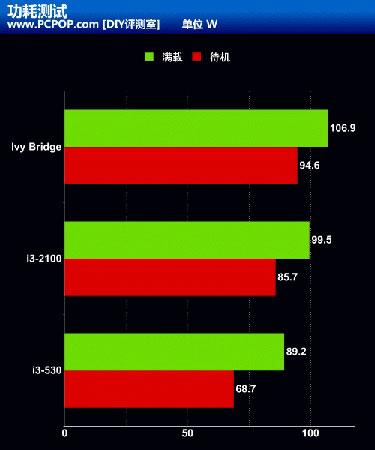 Intel Ivy Bridge против Core i3-2100 против Core i3-530: оценка PCMark 7
