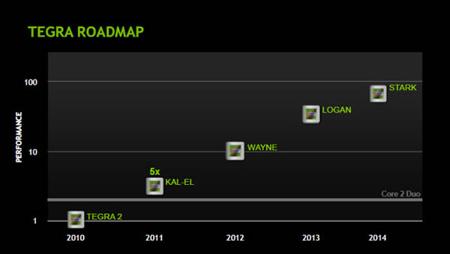 NVIDIA Tegra 2 (Wayne) предстанет в двух версиях