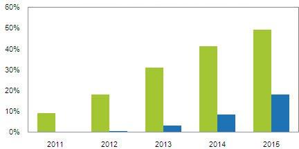 К 2015 году четырехъядерный процессор будет в каждом втором ноутбуке, уверены в IHS iSuppli