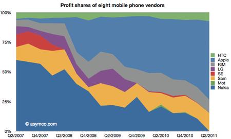 Рейтинг прибыли производителей телефонов