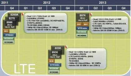 Планы по выпуску процессоров Qualcomm Snapdragon