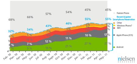 Рынок смартфонов США