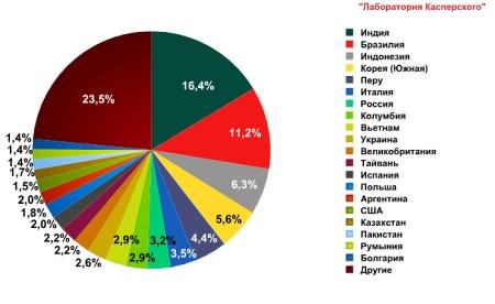 Страны — источники спама в июне 2011 года