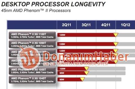 � ����� ���� ���������� AMD Phenom II X6 ����� ����� � ������������