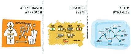 Схема AnyLogic