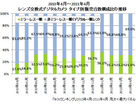 Доля беззеркальных камер на японском рынке сокращается