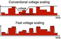 Многоядерный регулятор напряжения быстрее реагирует на потребности устройства
