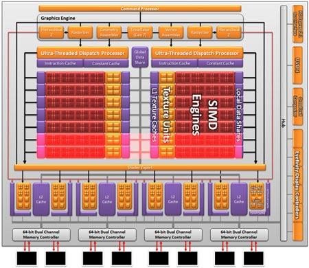 Схема GPU
