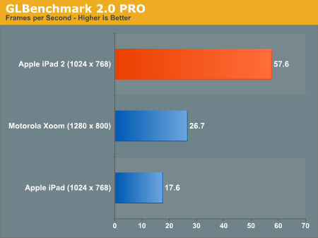 Сравнение производительности GPU iPad и XOOM