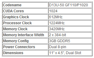 Таблица спецификаций NVIDIA GeForce GTX 590