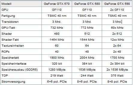 Сравнительная таблица характеристик NVIDIA GeForce GTX 570, GTX 580 и GTX 590