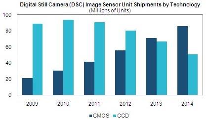 � 2013 ���� �������� �������� ����������� ���� CMOS ������� ���������� �������� �������� ���� CCD