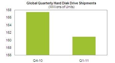 Поставки жестких дисков уменьшаются