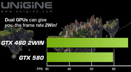 Производительность EVGA GeForce GTX 460 2Win в тесте Unigine Heaven