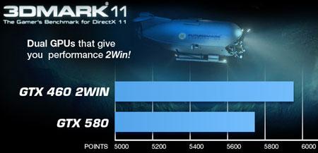 Производительность EVGA GeForce GTX 460 2Win в тесте 3DMark 11