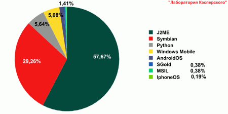 Распределение модификаций детектируемых объектов по платформам