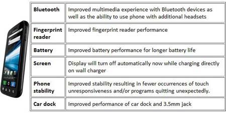 ���������� �������� 4.1.57 ��� Motorola Atrix 4G