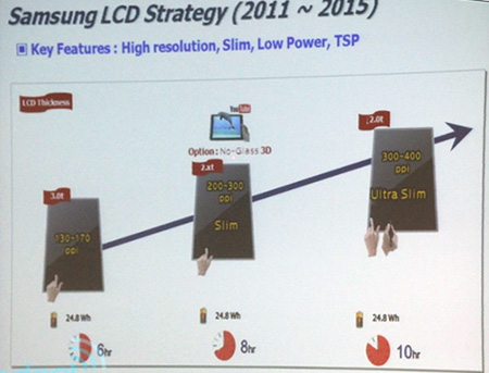 Слайд наглядно демонстрирует, как будут улучшаться характеристики дисплеев