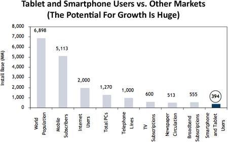 Диаграмма наглядно демонстрирует потенциал роста рынка планшетных компьютеров