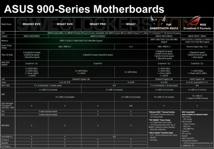 ����������� � ������ ASUS ����� M5A ��� ����������� AMD AM3+