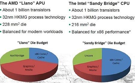 В гибридные процессоры AMD Llano будет встроен GPU Radeon HD 6550