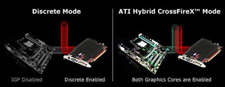 В чипсетах AMD A75 будет реализована технология Hybrid CrossFireX