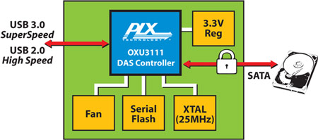 схема контроллера PLX OXU3110