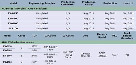 В сентябре в продажу поступят новые процессоры AMD ZAmbezi - FX-8150, FX-8100, FX-6100 и FX-4100